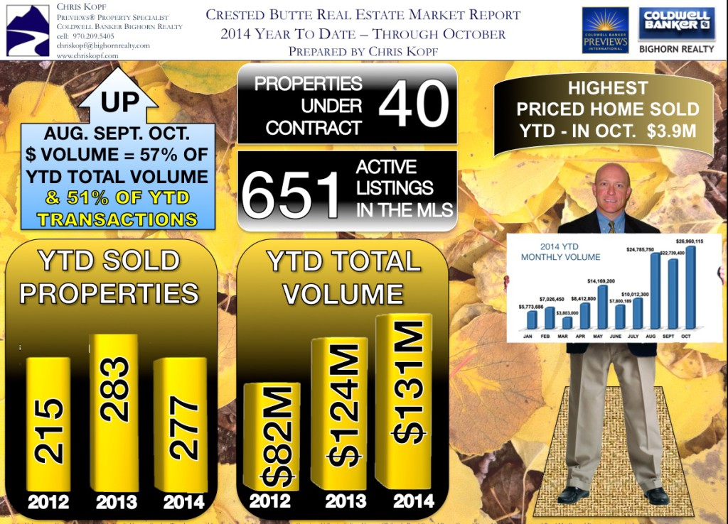 Crested Butte Real Estate Market Report - October