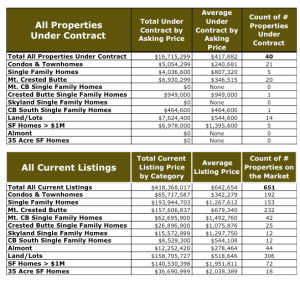 Crested Butte Real Estate Market Report - October 2014