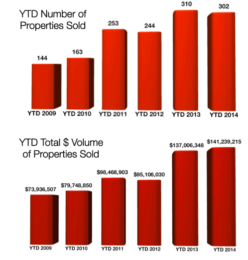 Crested Butte Real Estate Volume November 2014