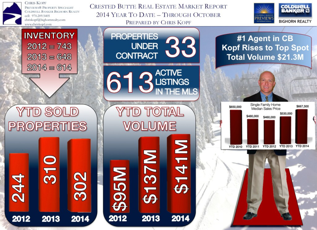 Crested Butte Real Estate Snapshot