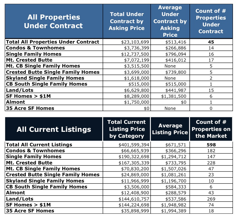 Crested Butte Real Estate Active Listings