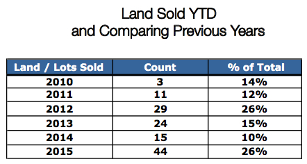 Crested Butte CO real estate land sales
