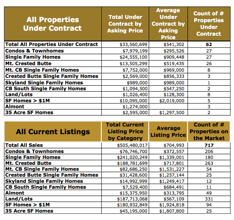 Crested Butte Real Estate Market Report YTD July 2015