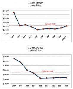 Crested Butte Condo Average Price