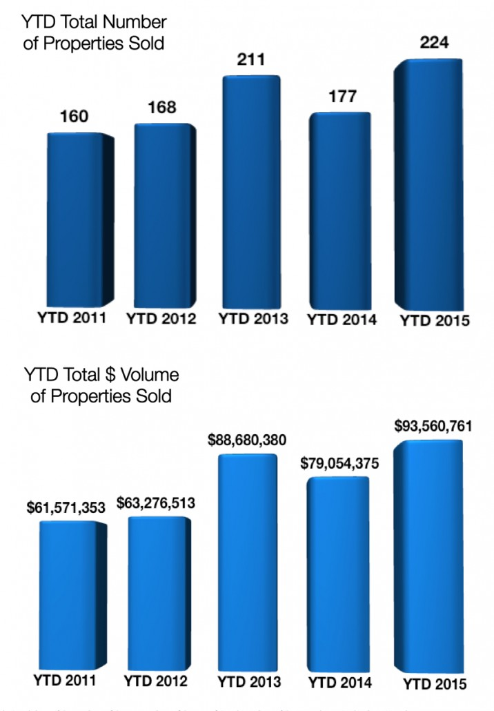 Crested Butte Real Estate Market Report YTD August 2015