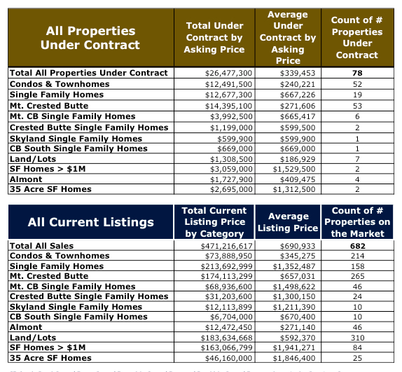 Crested Butte Real Estate Market Report YTD September 2015