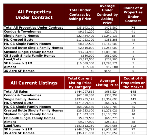 Crested Butte Real Estate Market Report YTD October 2015