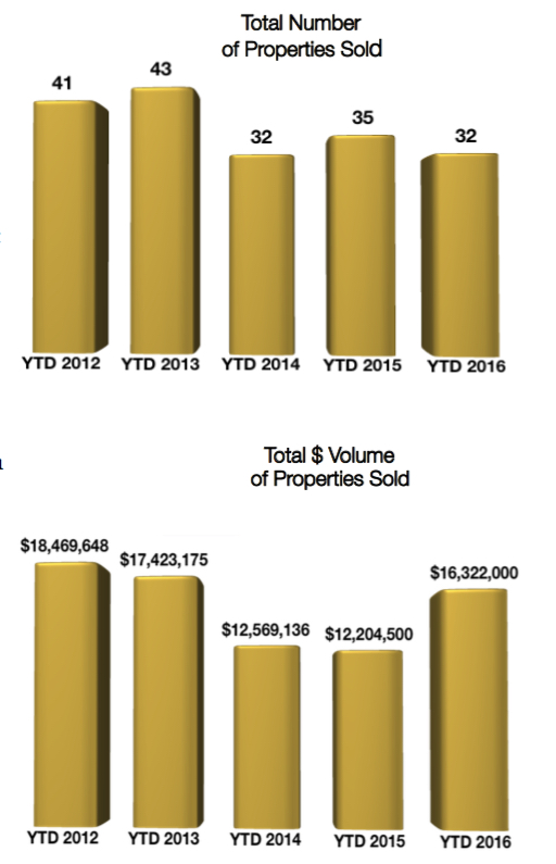 Crested Butte Real Estate Market Report February 2016