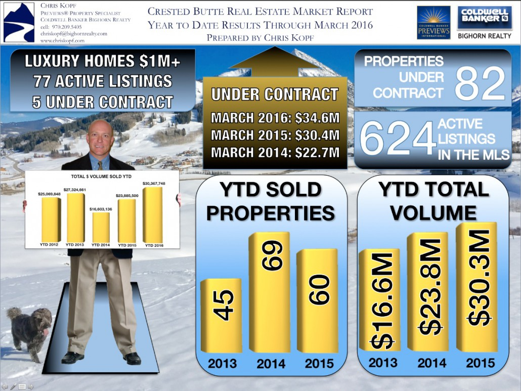 Crested Butte Real Estate Market Report March 2016