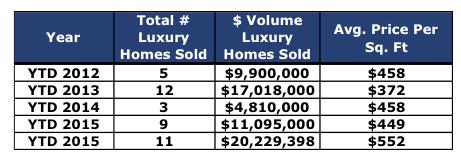 Crested Butte Real Estate Market Report April 2016