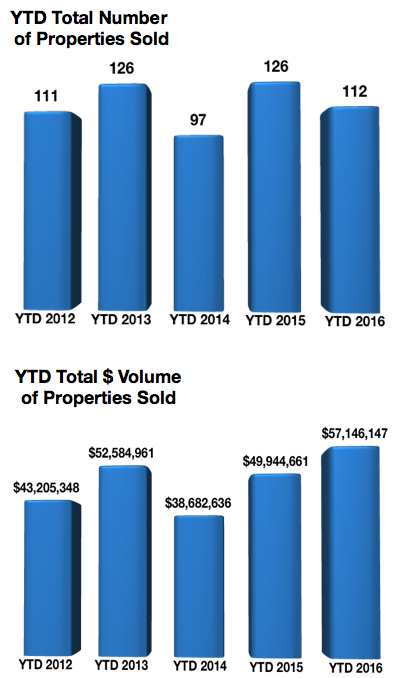 Crested Butte Real Estate Market Report MAY 2016