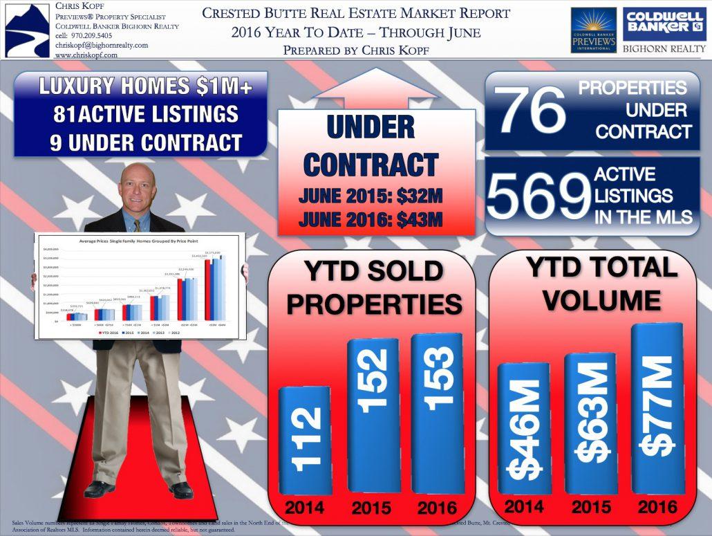 Crested Butte Real Estate Market Report JUNE 2016