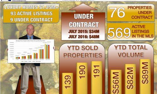 Crested Butte Real Estate Market Report July 2016