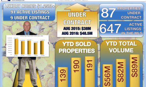 Crested Butte Real Estate Market Report August 2016
