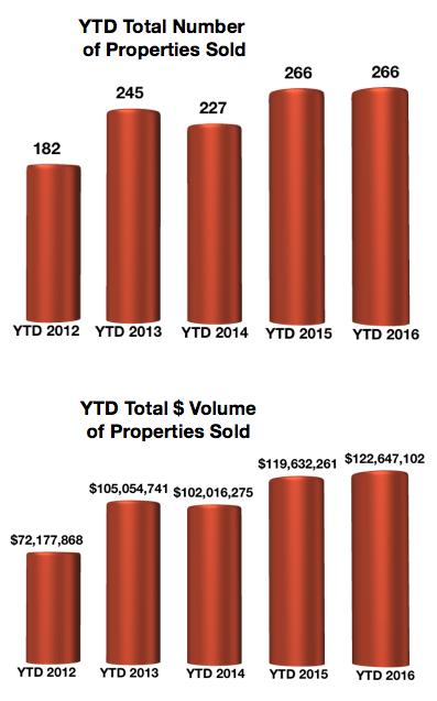 Crested Butte Real Estate Market Report September 2016