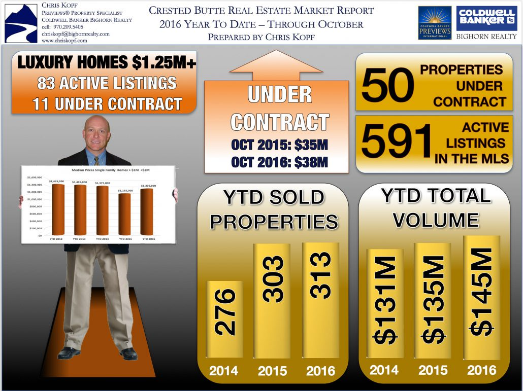 Crested Butte Real Estate Market Report October 2016