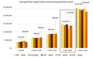Crested Butte Real Estate Market Report October 2016