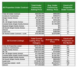 Crested Butte Real Estate Market Report November 2016