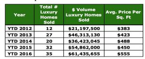 Crested Butte Real Estate Market Report November 2016