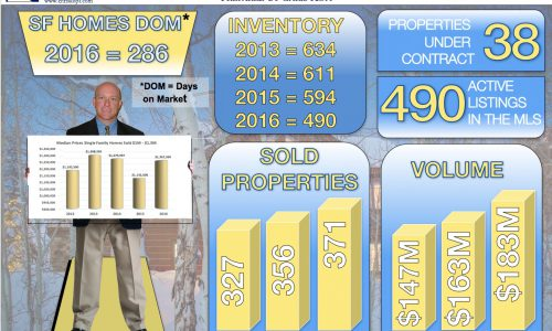 Crested Butte Real Estate Market Report 2016 in Review