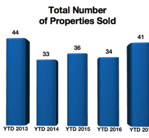 Crested Butte Real Estate Market Report February 2017