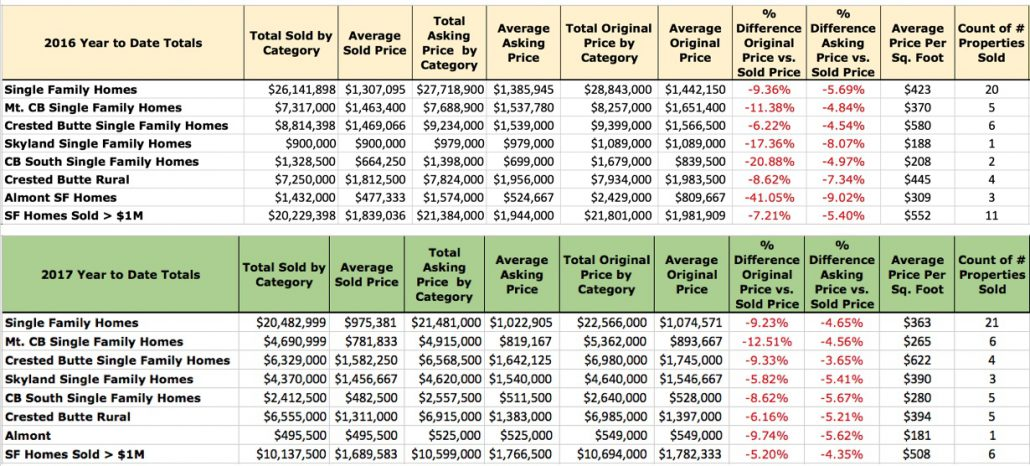 Single Family Homes Detail Crested Butte Co Real Estate Results