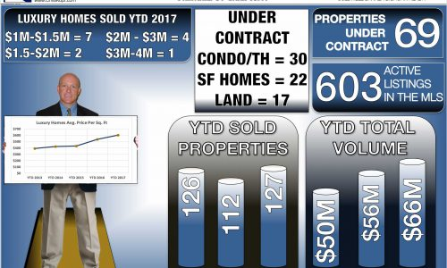 Crested Butte Real Estate Market Report May 2017