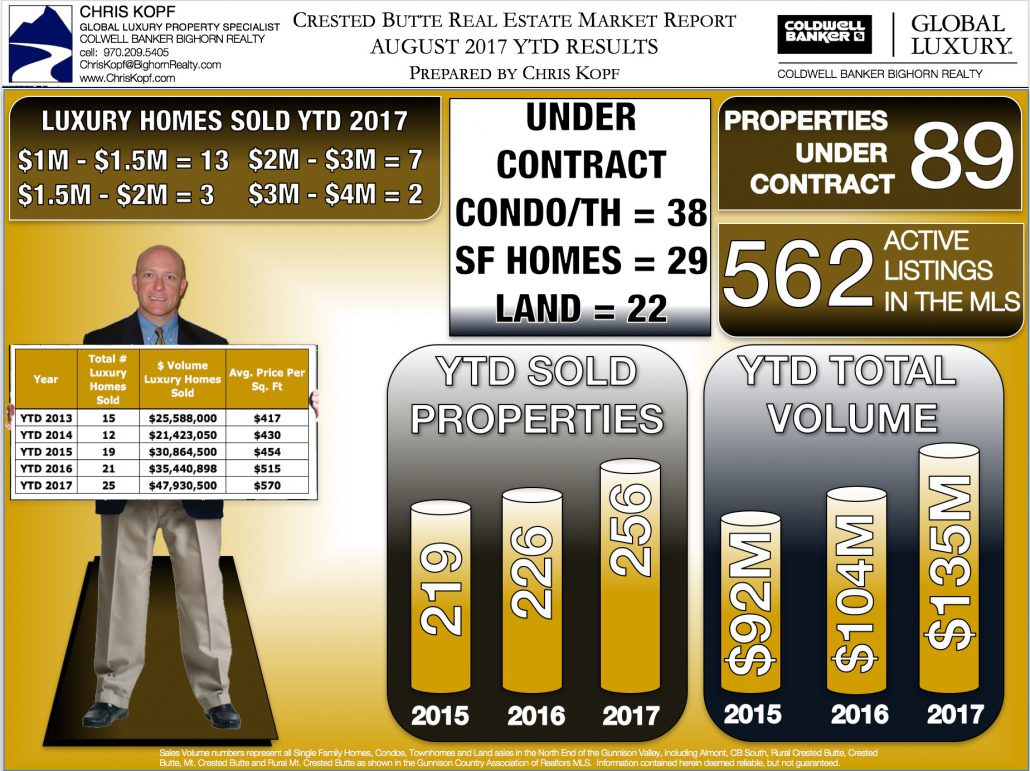 CrestedButteRealEstate-Infographic8-17