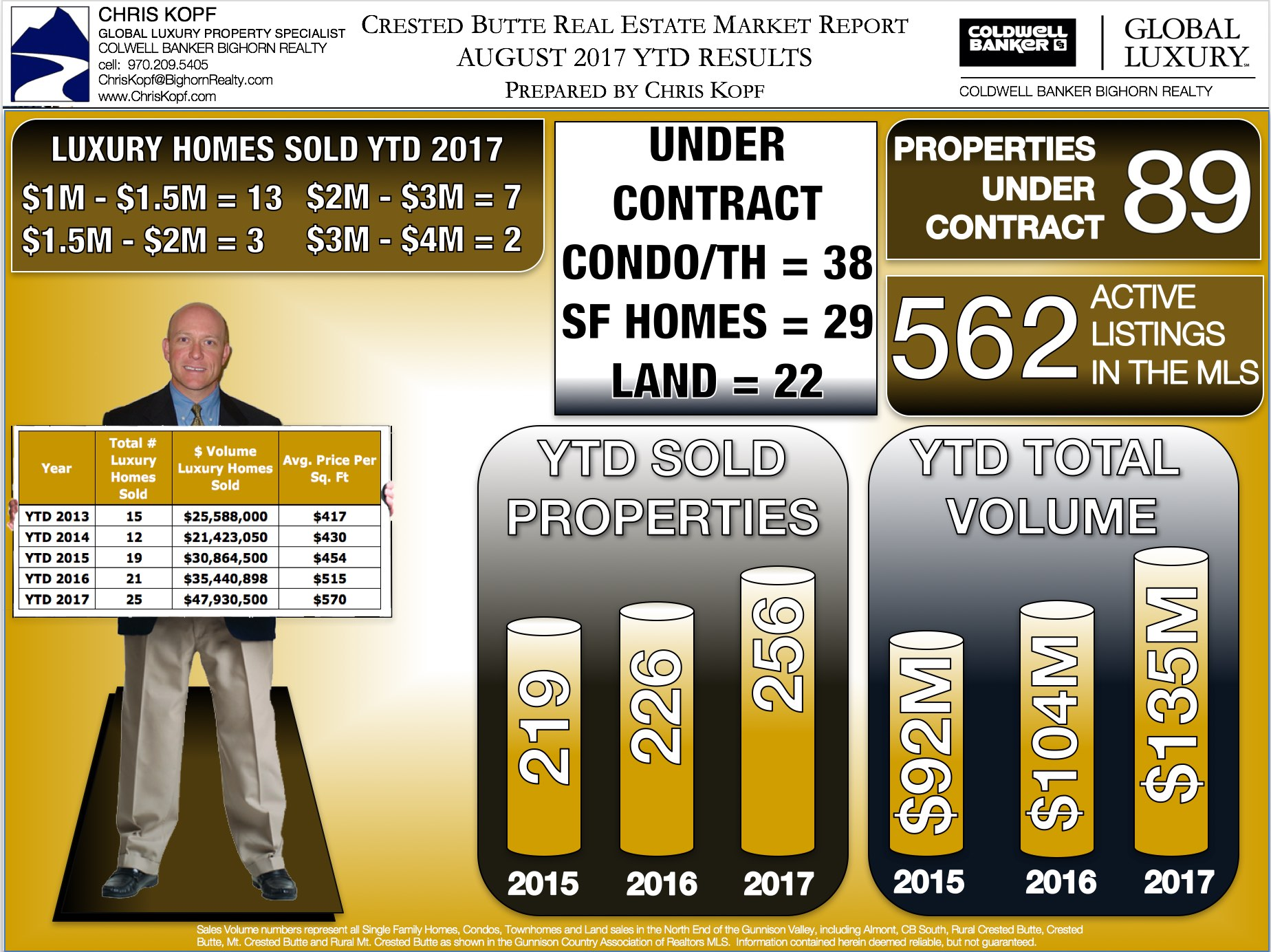 Crested Butte Real Estate Market Report August 2017