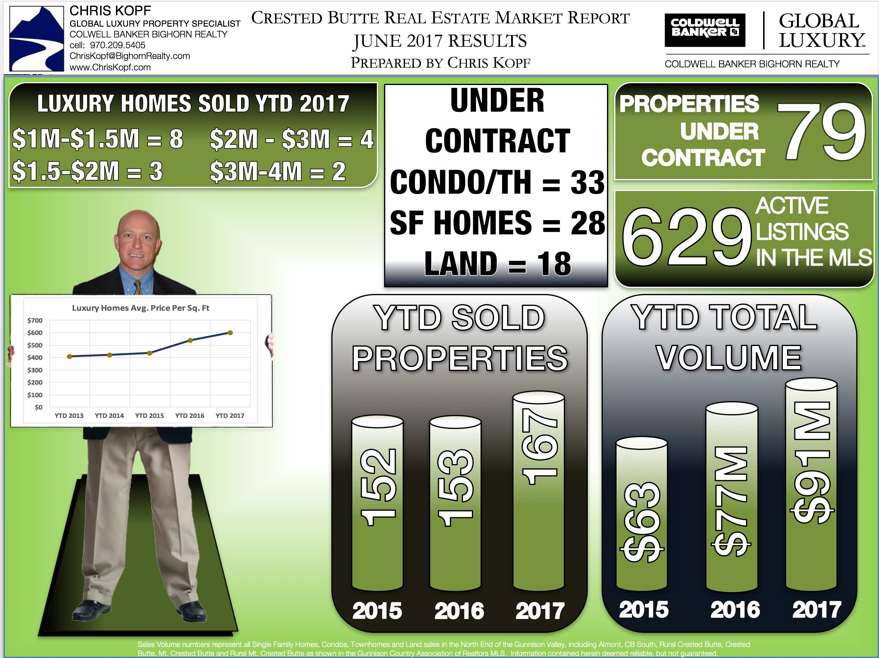 Crested Butte Real Estate Market Report June 2017