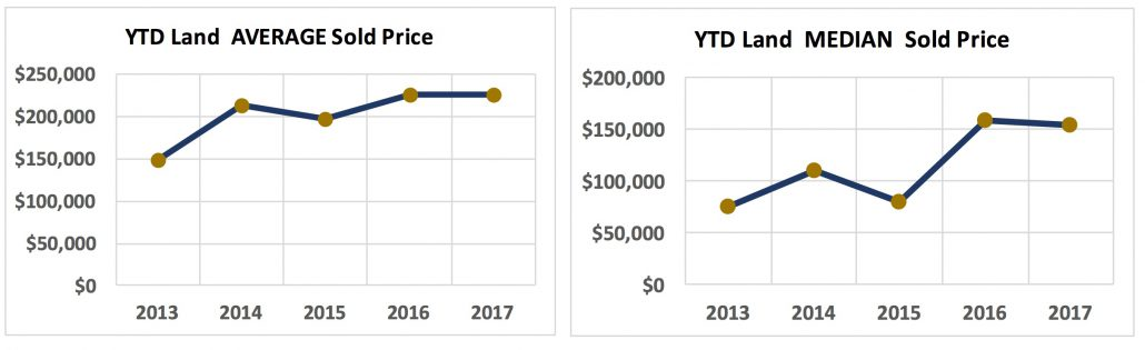 Crested Butte Real Estate Market Report June 2017