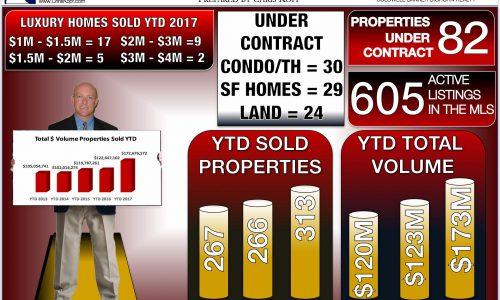 Crested Butte Real Estate Market Report September 2017