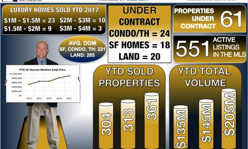 Crested Butte Real Estate Market Report October 2017
