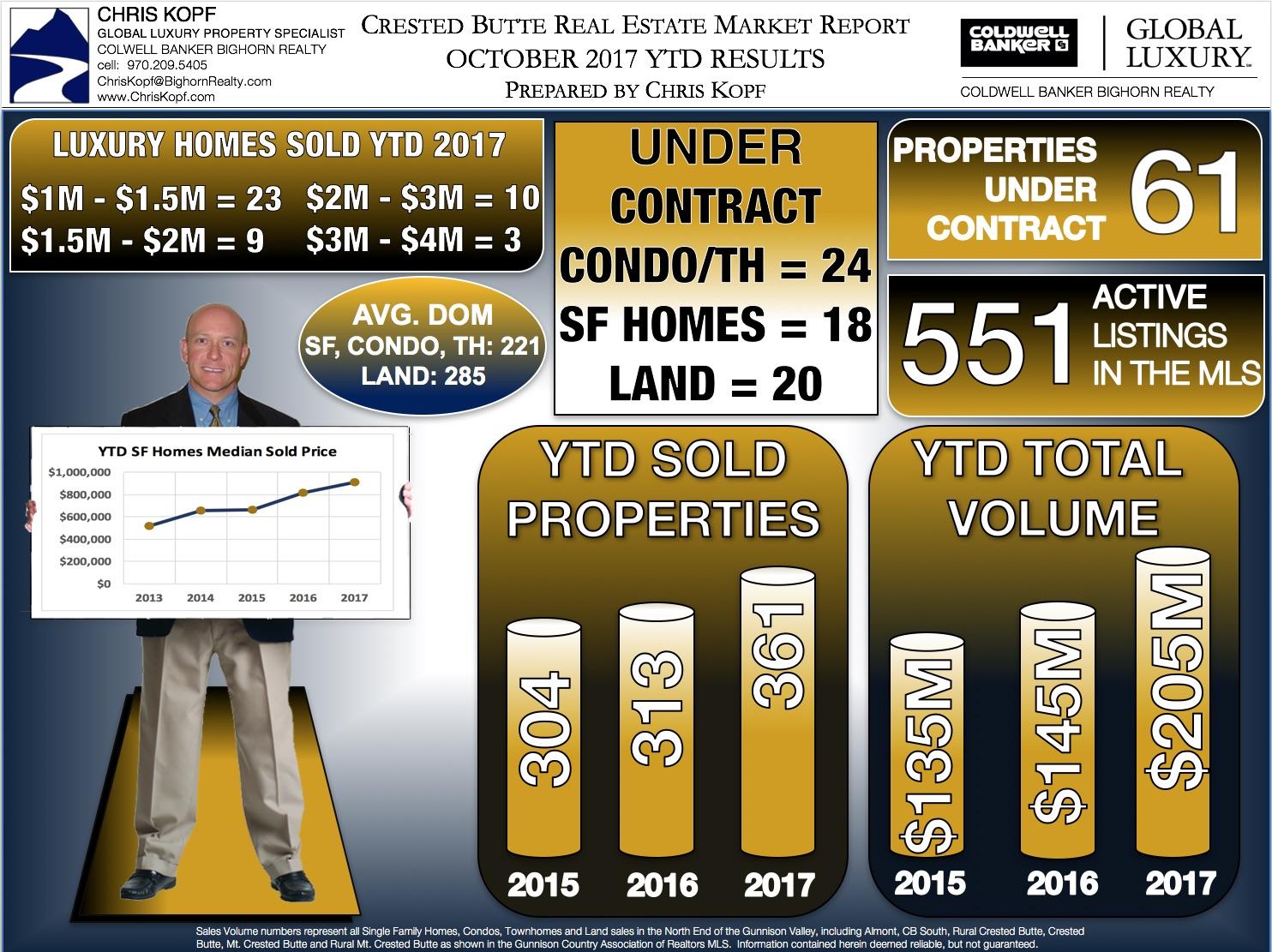Crested Butte Real Estate Market Report October 2017